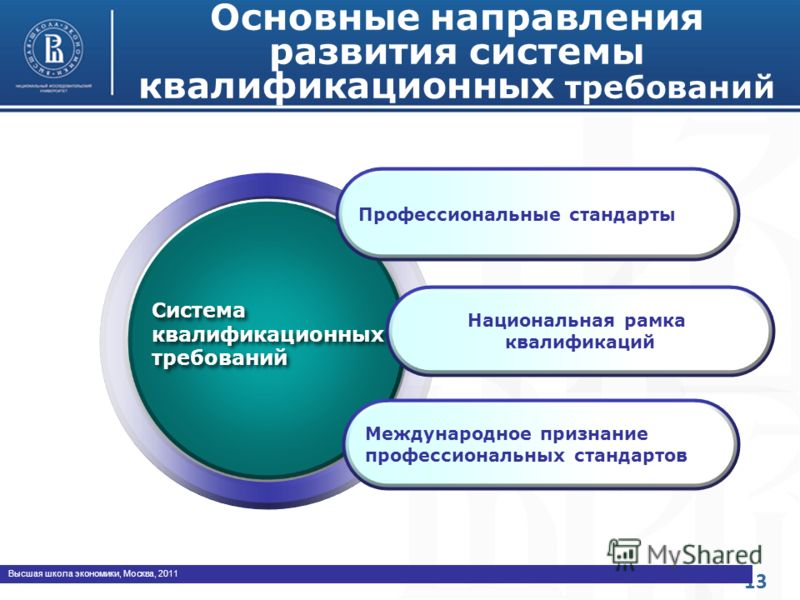 13 Высшая школа экономики, Москва, 2011 Система квалификационных требований Основные направления развития системы квалификационных требований Профессиональные стандарты Национальная рамка квалификаций Международное признание профессиональных стандарт