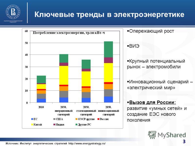 3 Ключевые тренды в электроэнергетике Опережающий рост ВИЭ Крупный потенциальный рынок – электромобили Инновационный сценарий – «электрический мир» Вызов для России: развитие «умных сетей» и создание ЕЭС нового поколения Потребление электроэнергии, т