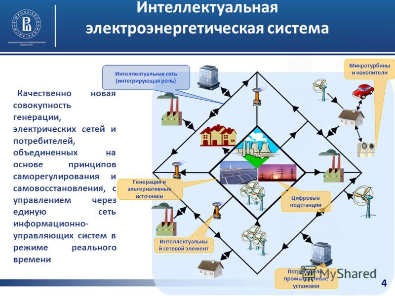 Качественно новая совокупность генерации, электрических сетей и потребителей, объединенных на основе принципов саморегулирования и самовосстановления, с управлением через единую сеть информационно- управляющих систем в режиме реального времени Интелл