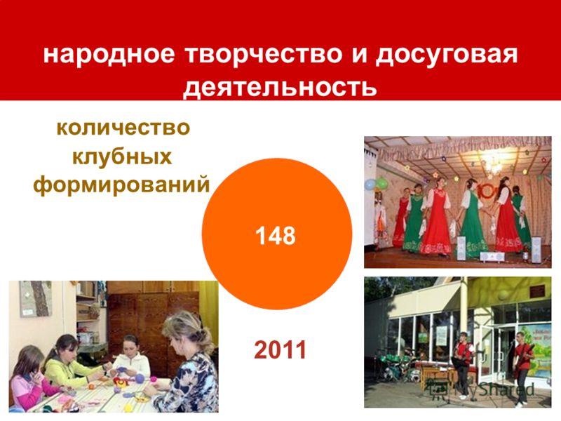 количество клубных формирований народное творчество и досуговая деятельность 148 2011
