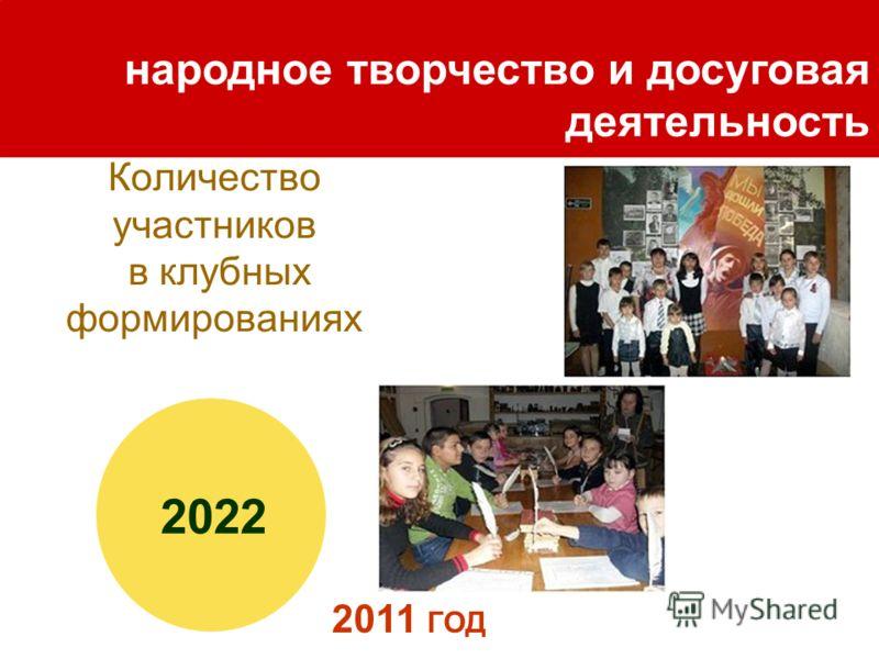 Количество участников в клубных формированиях народное творчество и досуговая деятельность 2011 ГОД 2022