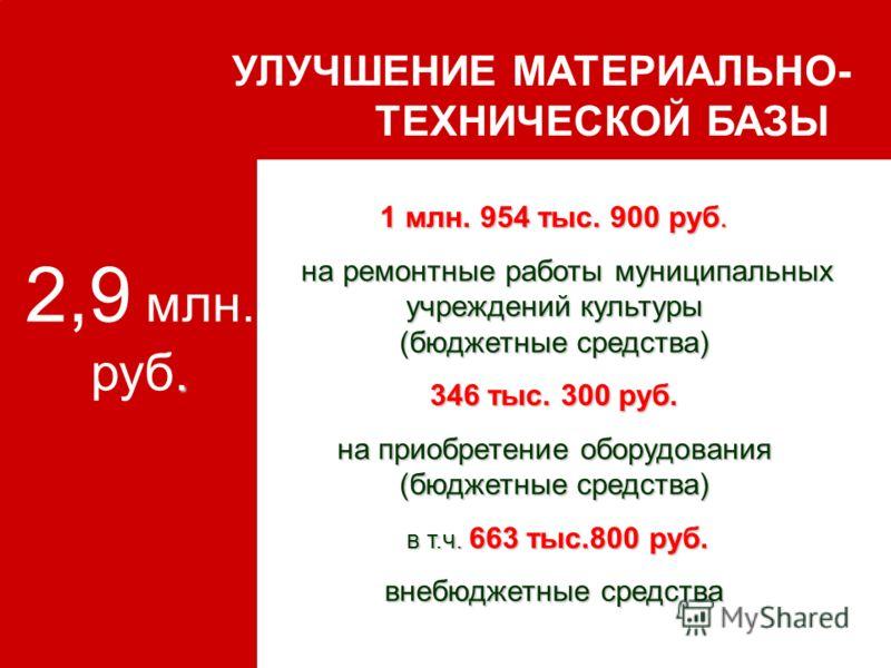 УЛУЧШЕНИЕ МАТЕРИАЛЬНО- ТЕХНИЧЕСКОЙ БАЗЫ. 2,9 млн. руб. 1 млн. 954 тыс. 900 руб. на ремонтные работы муниципальных учреждений культуры (бюджетные средства) на ремонтные работы муниципальных учреждений культуры (бюджетные средства) 346 тыс. 300 руб. на