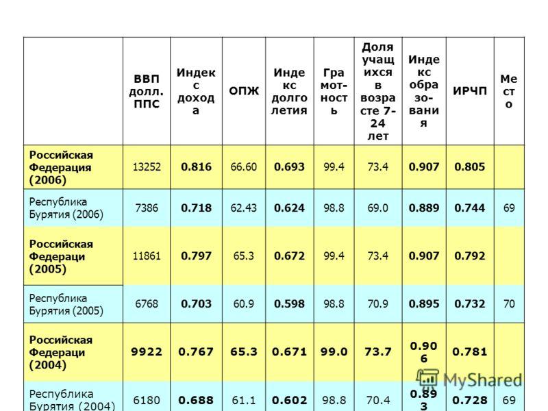 ВВП долл. ППС Индек с доход а ОПЖ Инде кс долго летия Гра мот- ност ь Доля учащ ихся в возра сте 7- 24 лет Инде кс обра зо- вани я ИРЧП Ме ст о Российская Федерация (2006) 132520.81666.600.69399.473.40.9070.805 Республика Бурятия (2006) 73860.71862.4