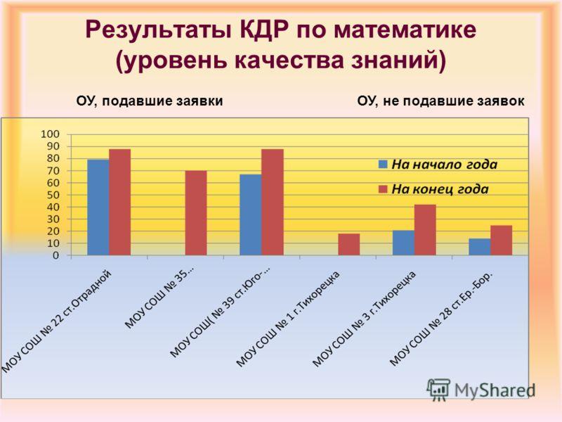Результаты КДР по математике (уровень качества знаний) ОУ, подавшие заявкиОУ, не подавшие заявок