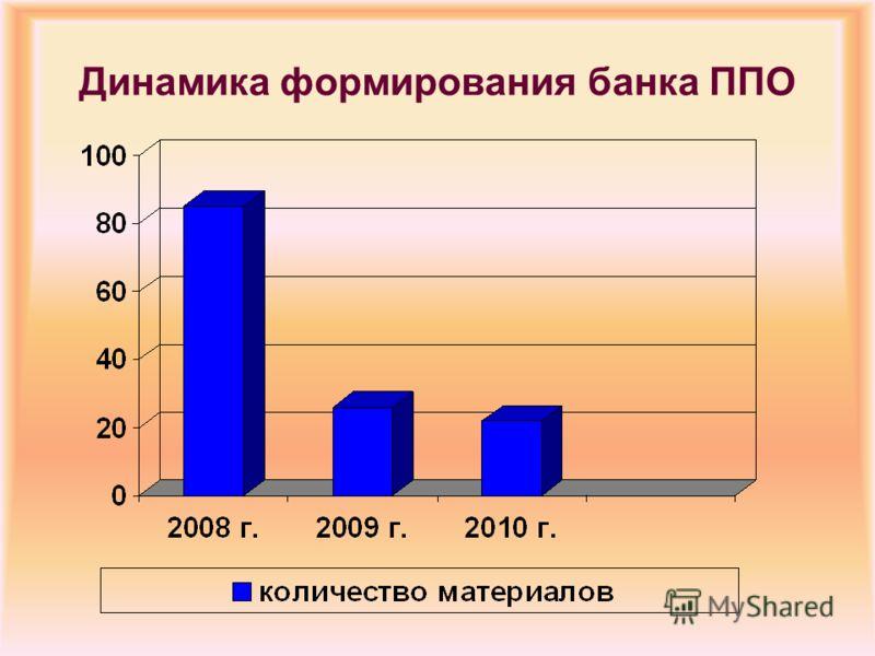 Динамика формирования банка ППО