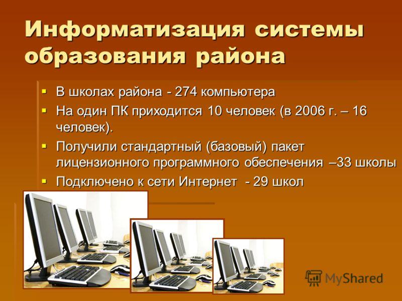 Информатизация системы образования района В школах района - 274 компьютера В школах района - 274 компьютера На один ПК приходится 10 человек (в 2006 г. – 16 человек). На один ПК приходится 10 человек (в 2006 г. – 16 человек). Получили стандартный (ба