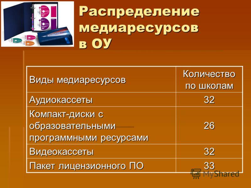 Распределение медиаресурсов в ОУ Виды медиаресурсов Количество по школам Аудиокассеты 32 Компакт-диски с образовательными программными ресурсами 26 Видеокассеты 32 Пакет лицензионного ПО 33