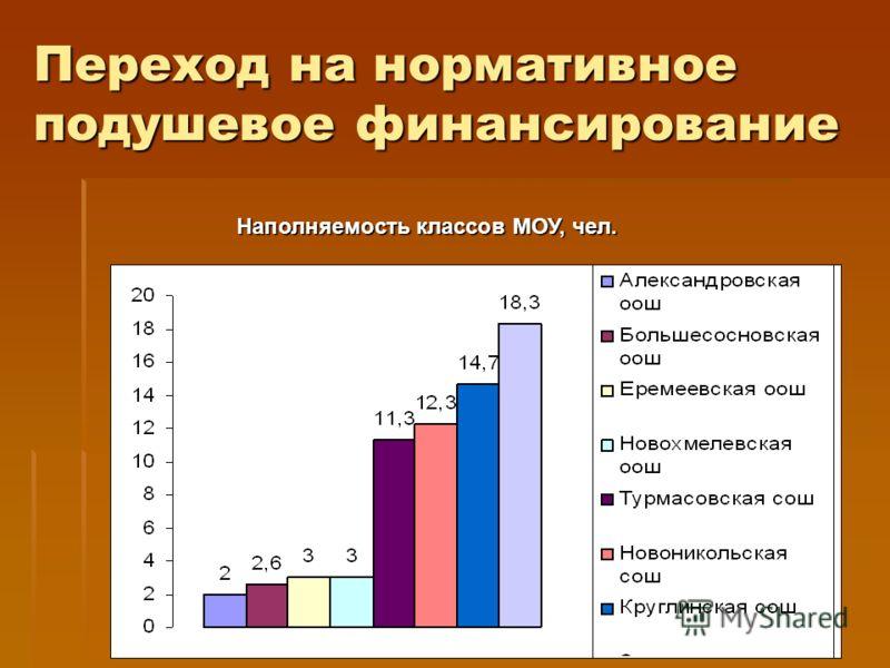 Переход на нормативное подушевое финансирование Наполняемость классов МОУ, чел.