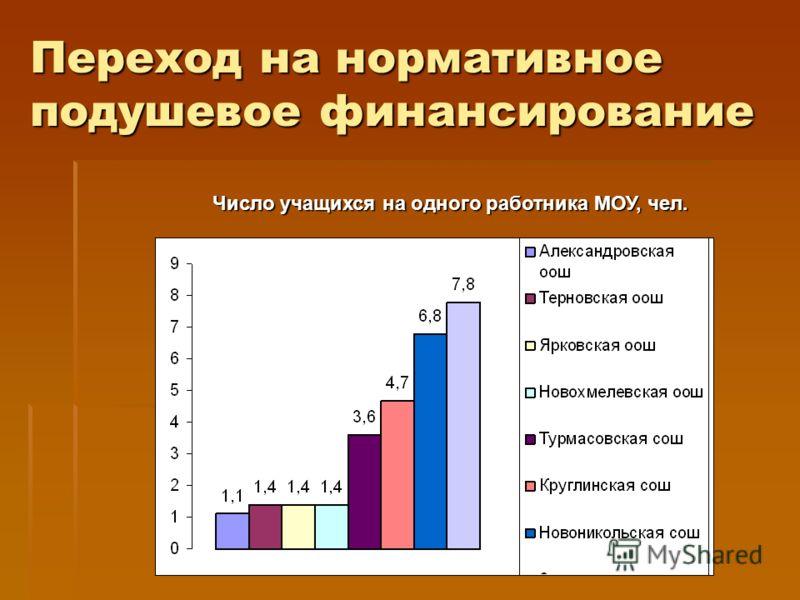 Переход на нормативное подушевое финансирование Число учащихся на одного работника МОУ, чел.