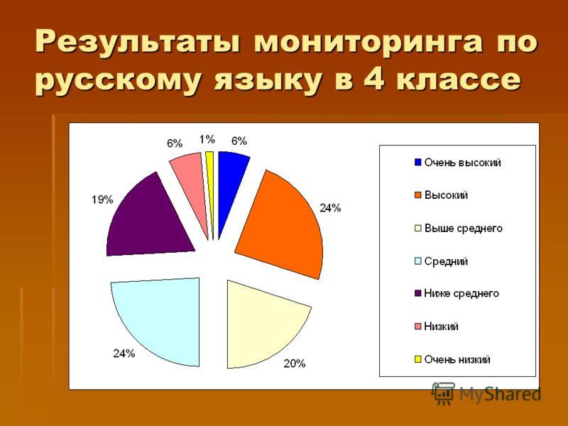 Результаты мониторинга по русскому языку в 4 классе