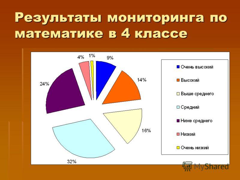Результаты мониторинга по математике в 4 классе