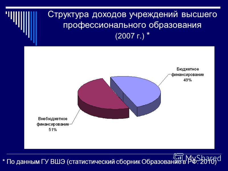 Структура доходов учреждений высшего профессионального образования (2007 г.) * * По данным ГУ ВШЭ (статистический сборник Образование в РФ: 2010)