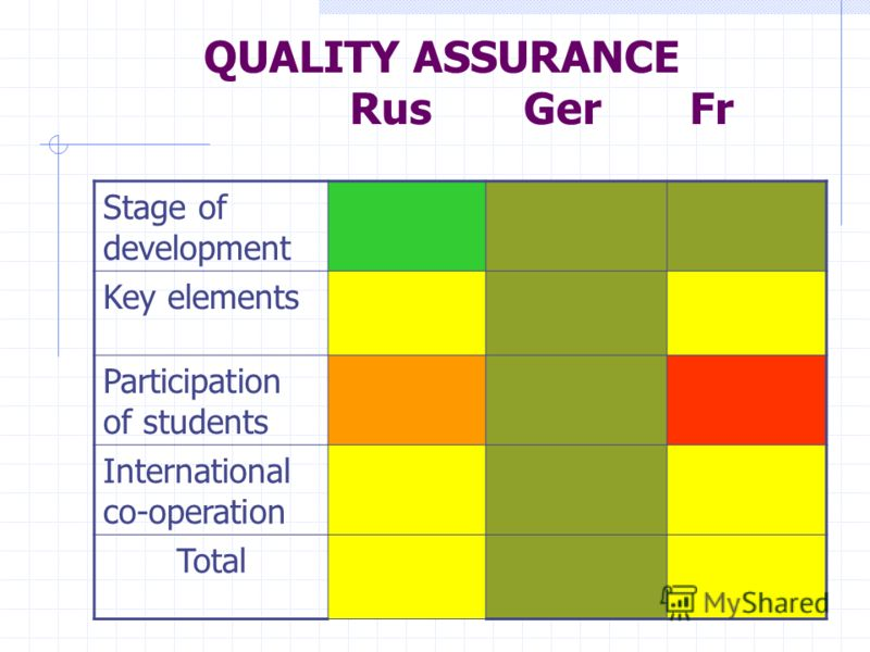 QUALITY ASSURANCE Rus Ger Fr Stage of development Key elements Participation of students International co-operation Total