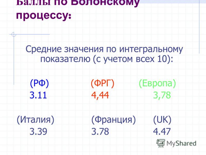 Баллы по Болонскому процессу : Средние значения по интегральному показателю (с учетом всех 10): (РФ) (ФРГ) (Европа) 3.114,443,78 (Италия)(Франция)(UK) 3.393.784.47