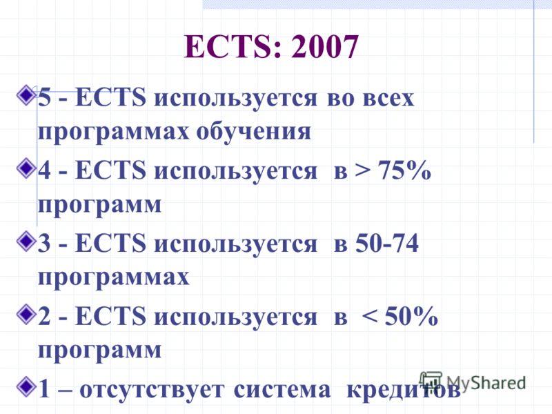 ECTS: 2007 5 - ECTS используется во всех программах обучения 4 - ECTS используется в > 75% программ 3 - ECTS используется в 50-74 программах 2 - ECTS используется в < 50% программ 1 – отсутствует система кредитов