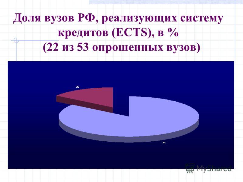 Доля вузов РФ, реализующих систему кредитов (ECTS), в % (22 из 53 опрошенных вузов)