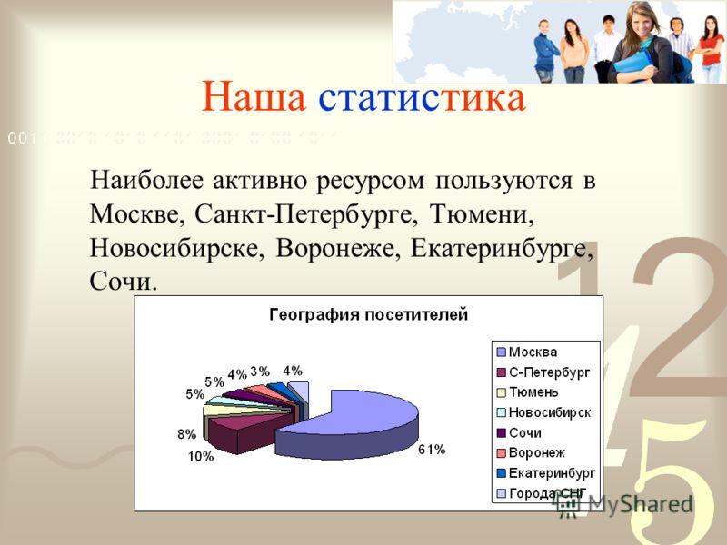 Наша статистика Наиболее активно ресурсом пользуются в Москве, Санкт-Петербурге, Тюмени, Новосибирске, Воронеже, Екатеринбурге, Сочи.
