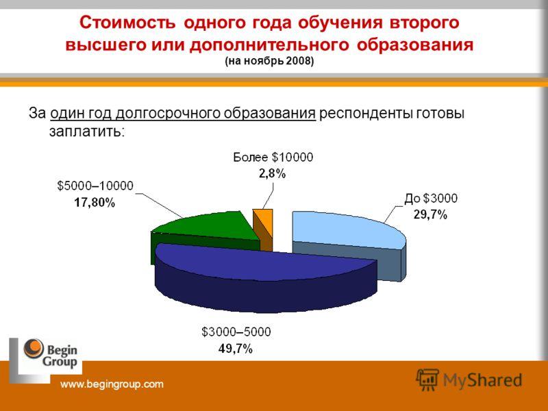 www.begingroup.com Стоимость одного года обучения второго высшего или дополнительного образования (на ноябрь 2008) За один год долгосрочного образования респонденты готовы заплатить: