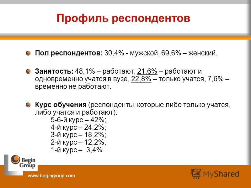 www.begingroup.com Профиль респондентов Пол респондентов: 30,4% - мужской, 69,6% – женский. Занятость: 48,1% – работают, 21,6% – работают и одновременно учатся в вузе, 22,8% – только учатся, 7,6% – временно не работают. Курс обучения (респонденты, ко