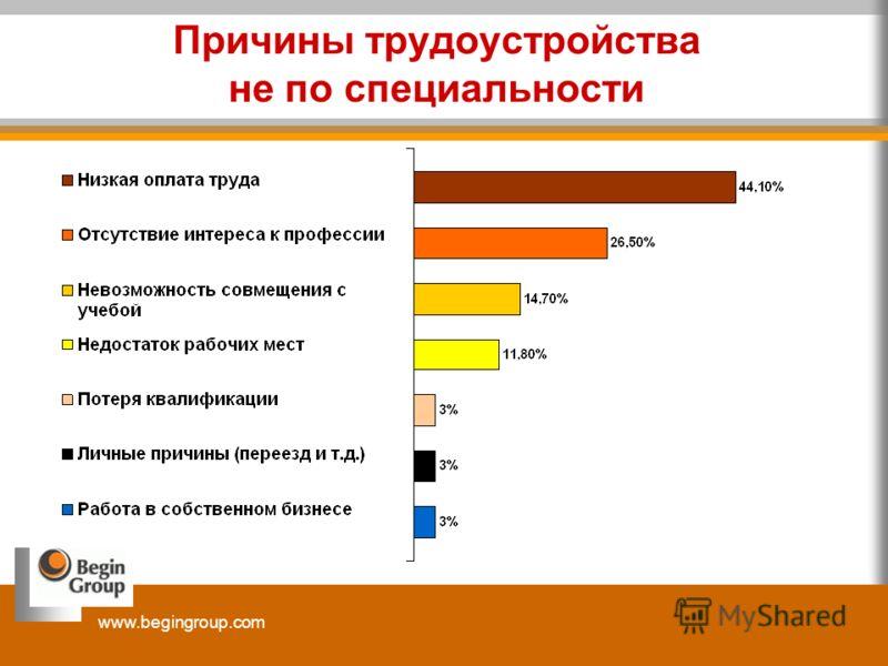 www.begingroup.com Причины трудоустройства не по специальности
