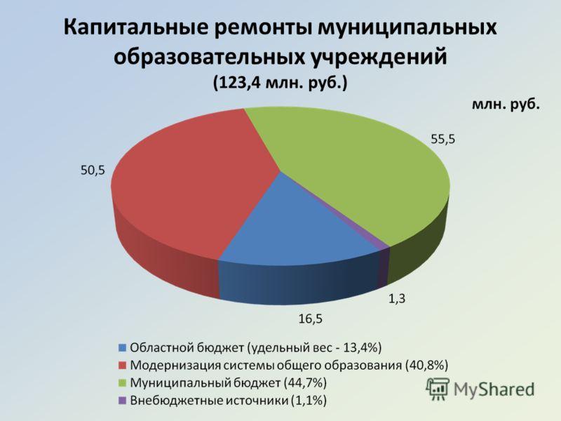 Капитальные ремонты муниципальных образовательных учреждений (123,4 млн. руб.)