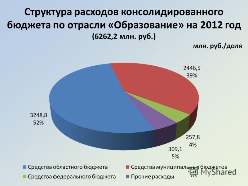 Структура расходов консолидированного бюджета по отрасли «Образование» на 2012 год (6262,2 млн. руб.)