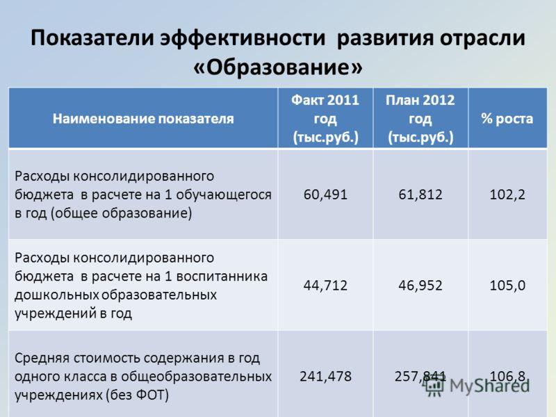 Наименование показателя Факт 2011 год (тыс.руб.) План 2012 год (тыс.руб.) % роста Расходы консолидированного бюджета в расчете на 1 обучающегося в год (общее образование) 60,49161,812102,2 Расходы консолидированного бюджета в расчете на 1 воспитанник
