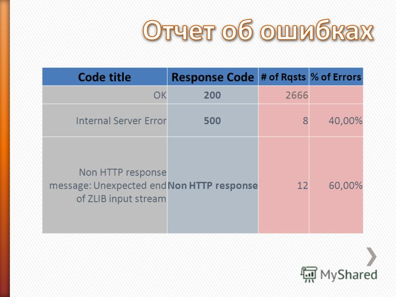 Code titleResponse Code # of Rqsts% of Errors OK2002666 Internal Server Error500840,00% Non HTTP response message: Unexpected end of ZLIB input stream Non HTTP response1260,00%