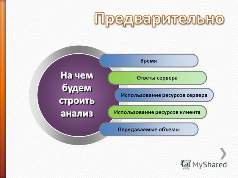 Время Ответы сервера Использование ресурсов сервера Использование ресурсов клиента Передаваемые объемы На чем будем строить анализ