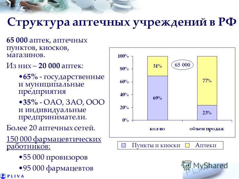 Структура аптечных учреждений в РФ 65 000 аптек, аптечных пунктов, киосков, магазинов. Из них – 20 000 аптек: 65% - государственные и муниципальные предприятия 35% - ОАО, ЗАО, ООО и индивидуальные предприниматели. Более 20 аптечных сетей. 150 000 фар