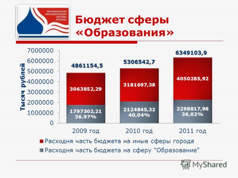 Бюджет сферы «Образования»
