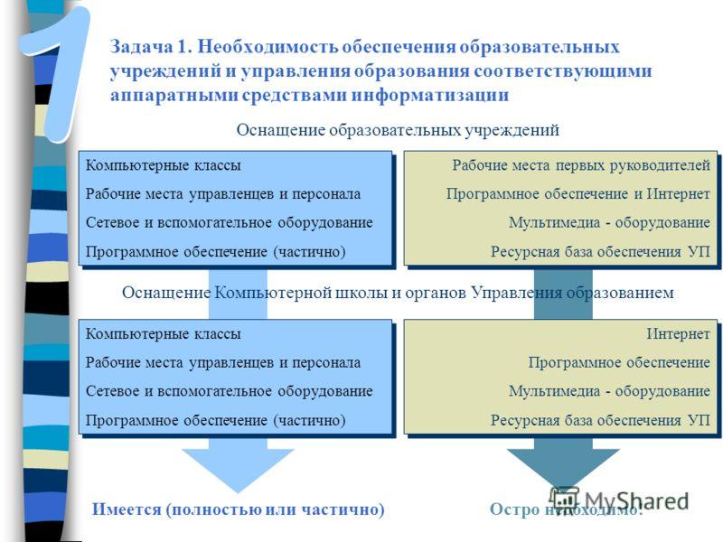 Задача 1. Необходимость обеспечения образовательных учреждений и управления образования соответствующими аппаратными средствами информатизации Оснащение образовательных учреждений Компьютерные классы Рабочие места управленцев и персонала Сетевое и вс