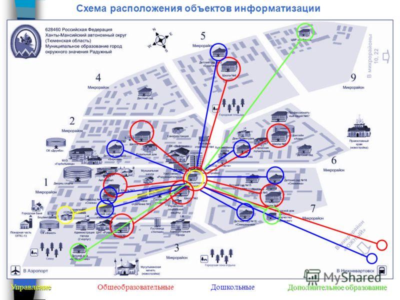 Схема расположения объектов информатизации Управление Общеобразовательные Дошкольные Дополнительное образование