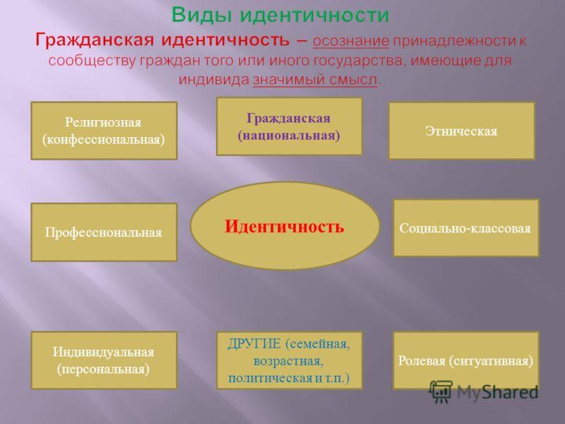 Идентичность Религиозная (конфессиональная) Профессиональная Гражданская (национальная) Индивидуальная (персональная) ДРУГИЕ (семейная, возрастная, политическая и т.п.) Ролевая (ситуативная) Социально-классовая Этническая
