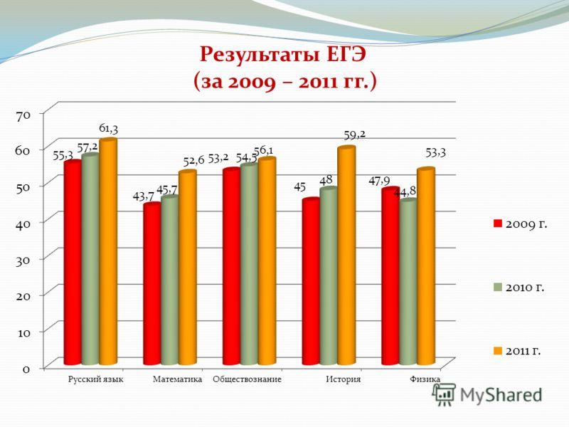 Результаты ЕГЭ (за 2009 – 2011 гг.)