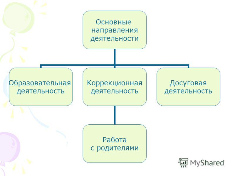 Основные направления деятельности Образовательная деятельность Коррекционная деятельность Работа с родителями Досуговая деятельность