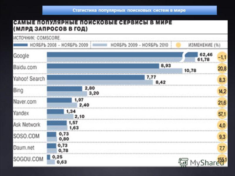 Статистика популярных поисковых систем в мире