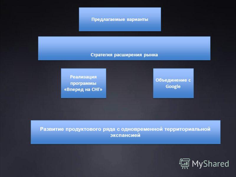 Стратегия расширения рынка Предлагаемые варианты Реализация программы «Вперед на СНГ» Развитие продуктового ряда с одновременной территориальной экспансией Объединение c Google