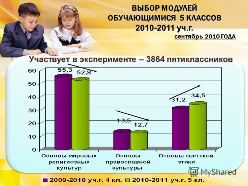 ВЫБОР МОДУЛЕЙ ОБУЧАЮЩИМИСЯ 5 КЛАССОВ 2010-2011 уч.г. сентябрь 2010 ГОДА Участвует в эксперименте – 3864 пятиклассников