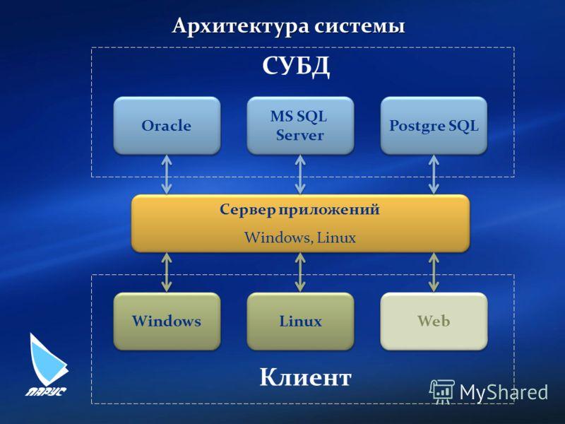Архитектура системы Сервер приложений Windows, Linux Сервер приложений Windows, Linux MS SQL Server MS SQL Server Oracle Postgre SQL Windows Web Клиент СУБД Linux