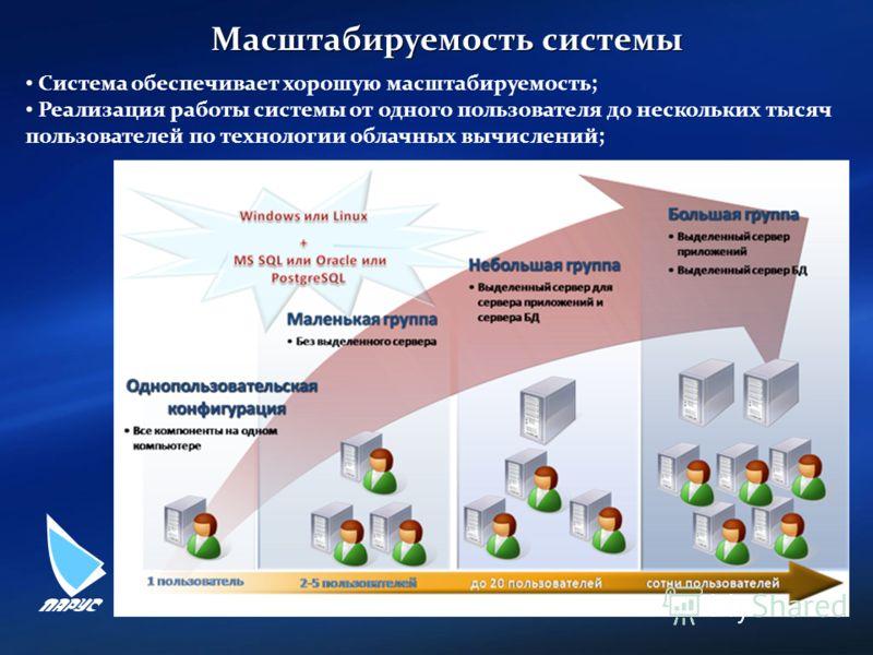 7 Масштабируемость системы Система обеспечивает хорошую масштабируемость; Реализация работы системы от одного пользователя до нескольких тысяч пользователей по технологии облачных вычислений;