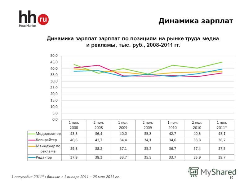 Динамика зарплат 10 1 полугодие 2011* : данные с 1 января 2011 – 23 мая 2011 гг.