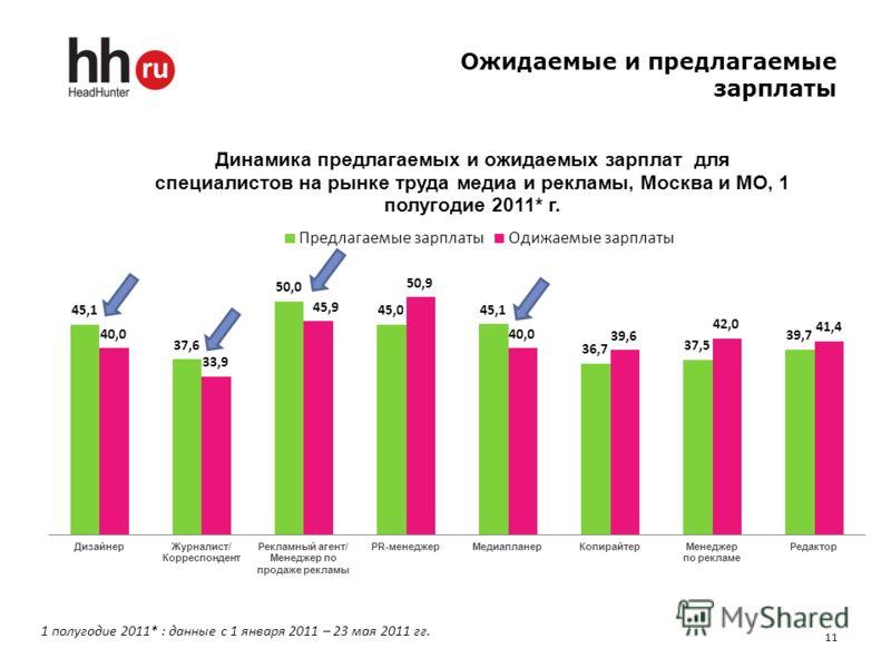 Ожидаемые и предлагаемые зарплаты 11 1 полугодие 2011* : данные с 1 января 2011 – 23 мая 2011 гг.