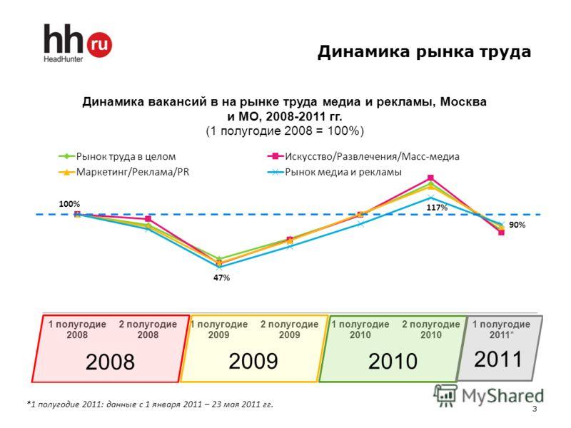 Динамика рынка труда 3 *1 полугодие 2011: данные с 1 января 2011 – 23 мая 2011 гг.