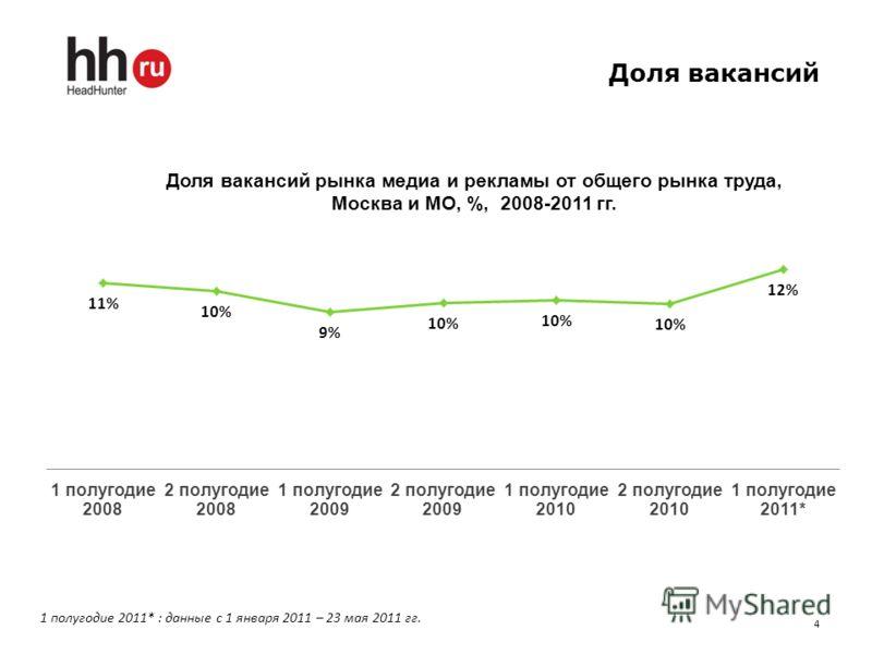 Доля вакансий 4 1 полугодие 2011* : данные с 1 января 2011 – 23 мая 2011 гг.