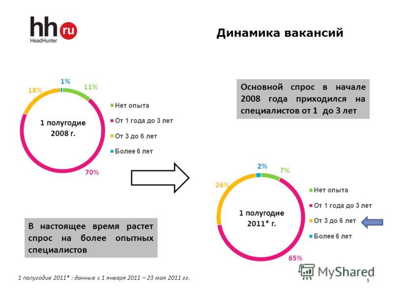 Динамика вакансий 5 Основной спрос в начале 2008 года приходился на специалистов от 1 до 3 лет В настоящее время растет спрос на более опытных специалистов 1 полугодие 2011* : данные с 1 января 2011 – 23 мая 2011 гг. 1 полугодие 2011* г.