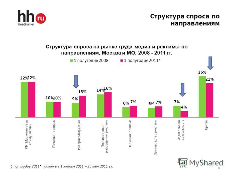 Структура спроса по направлениям 6 1 полугодие 2011* : данные с 1 января 2011 – 23 мая 2011 гг.