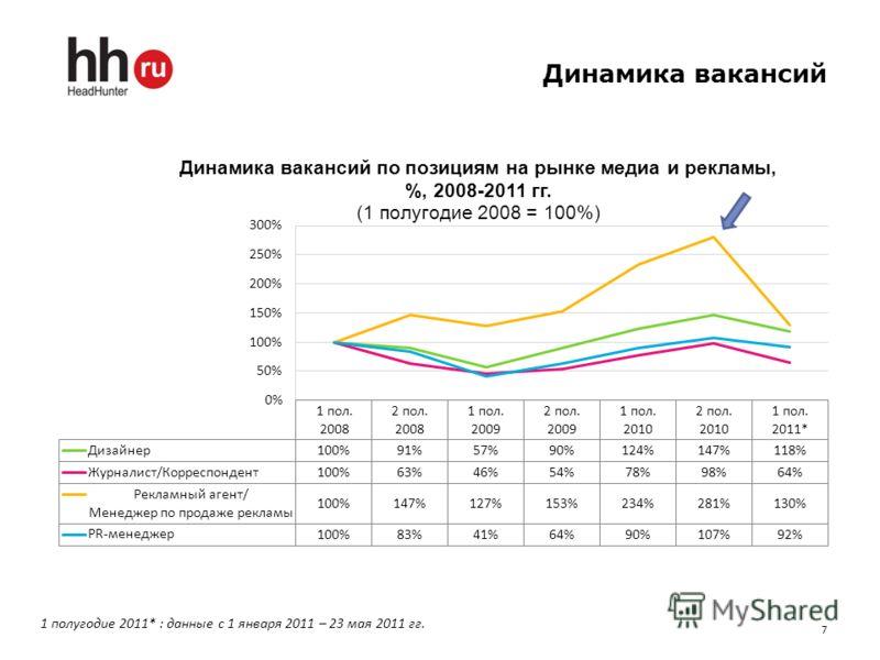 Динамика вакансий 7 1 полугодие 2011* : данные с 1 января 2011 – 23 мая 2011 гг.