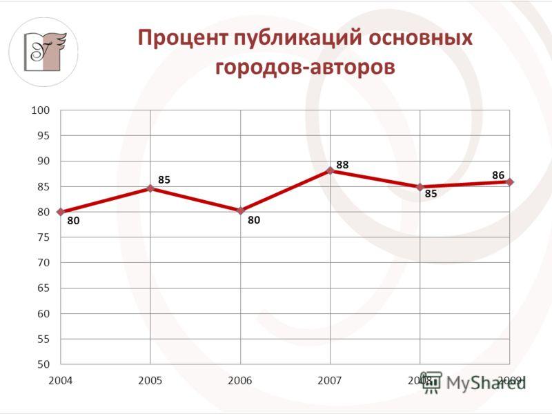 Процент публикаций основных городов-авторов