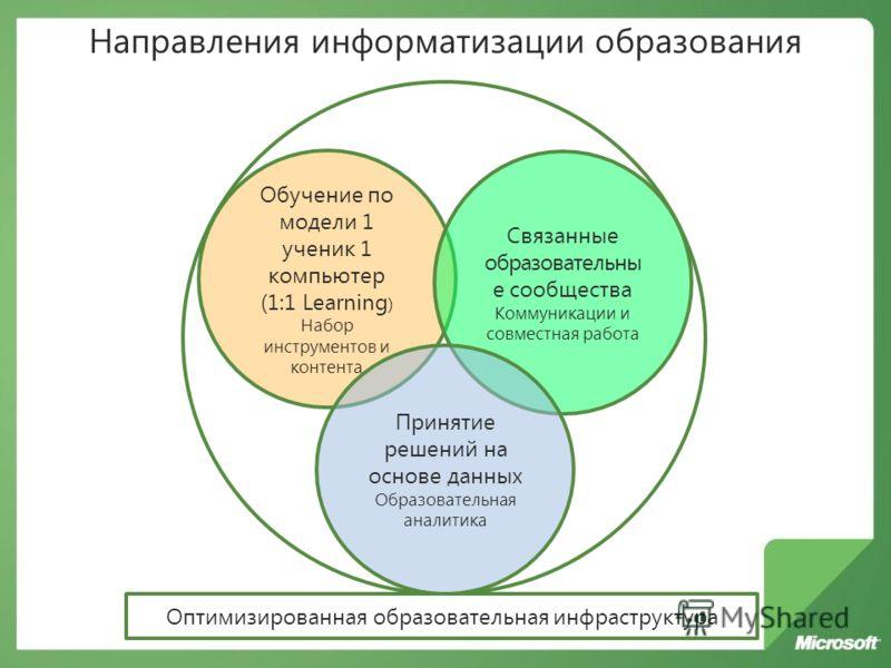 Обучение по модели 1 ученик 1 компьютер (1:1 Learning ) Набор инструментов и контента Связанные образовательны е сообщества Коммуникации и совместная работа Принятие решений на основе данных Образовательная аналитика Оптимизированная образовательная